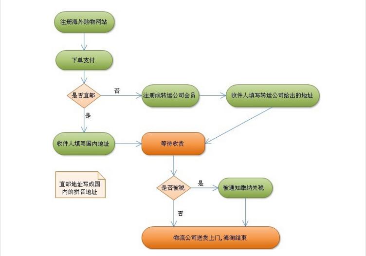 海淘转运流程图