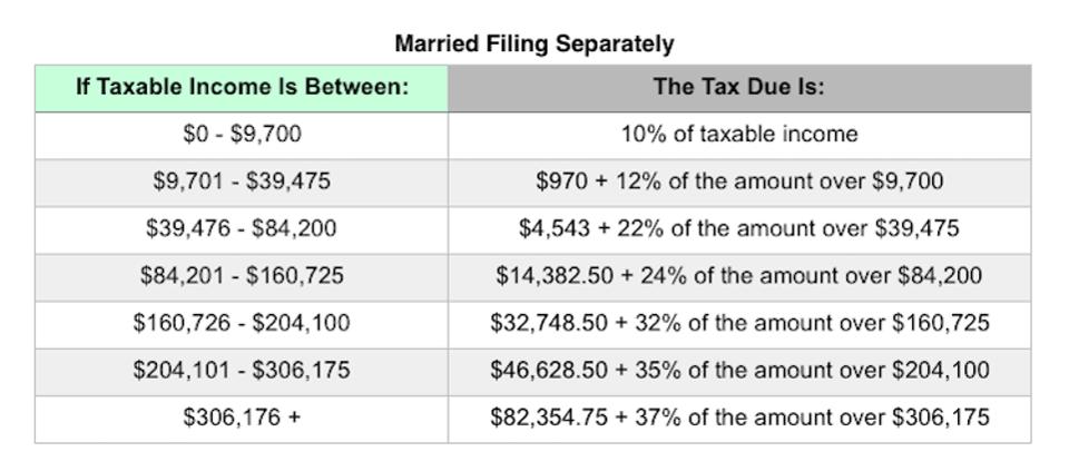 夫妻各自报税